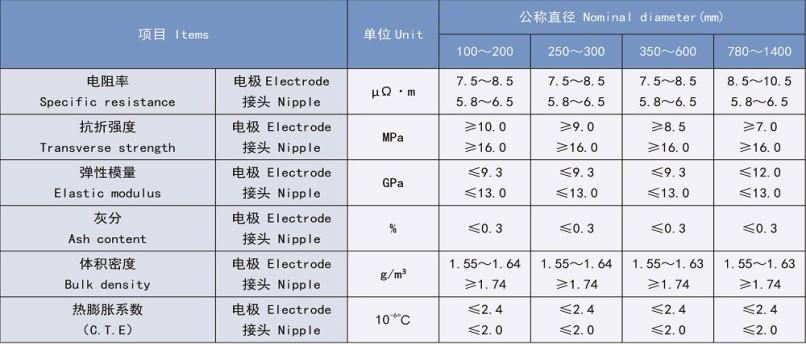 Regular power Graphite electrode2